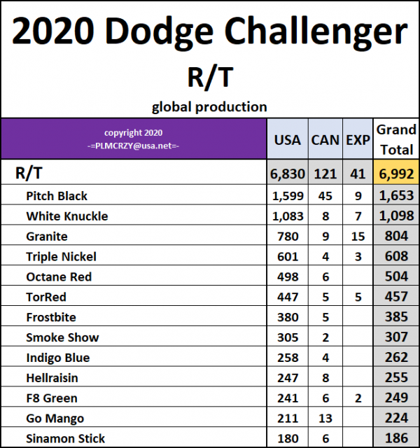 2020 Challenger RT.png