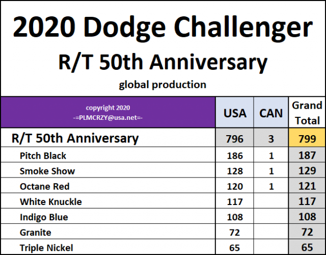 2020 Challenger RT 50th Anniversary.png