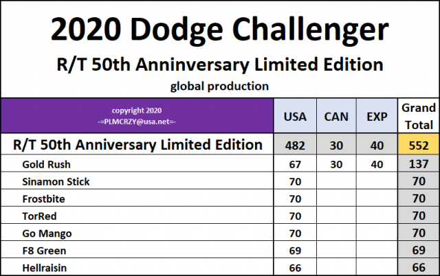 2020 Challenger RT 50th Anniversary Limited Edition.png