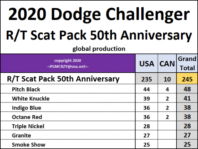 2020 Challenger RT Scat Pack 50th Anniversary.png