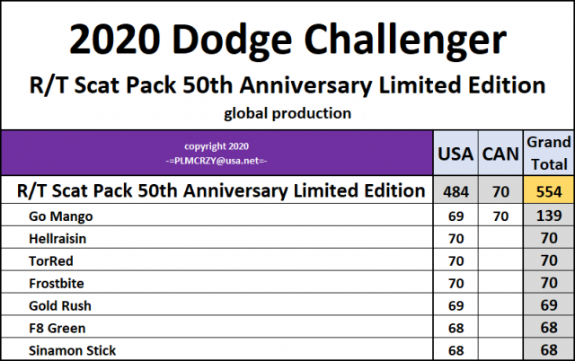 2020 Challenger RT Scat Pack 50th Anniversary Limited Edition.png