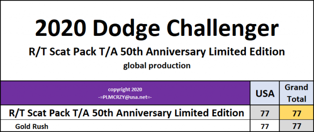 2020 Challenger RT Scat Pack TA 50th Anniversary 6 Dec 2020.png