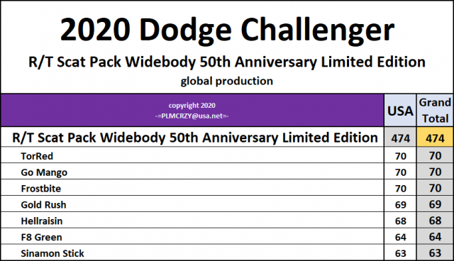 2020 Challenger RT Scat Pack Widebody 50th Anniversary Limited Edition.png